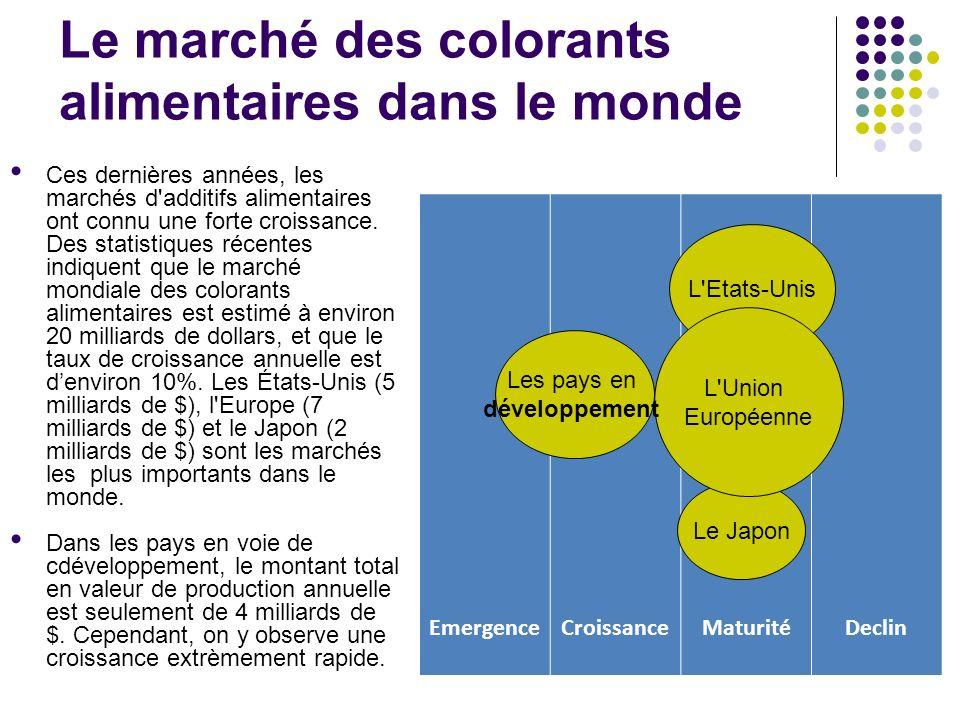 Analyse de loffre À léchelle internationale 2009 CA: US$1.450 millions (leather food research) Usage mondiale des colorants alimentaires: 40.000 a 50.