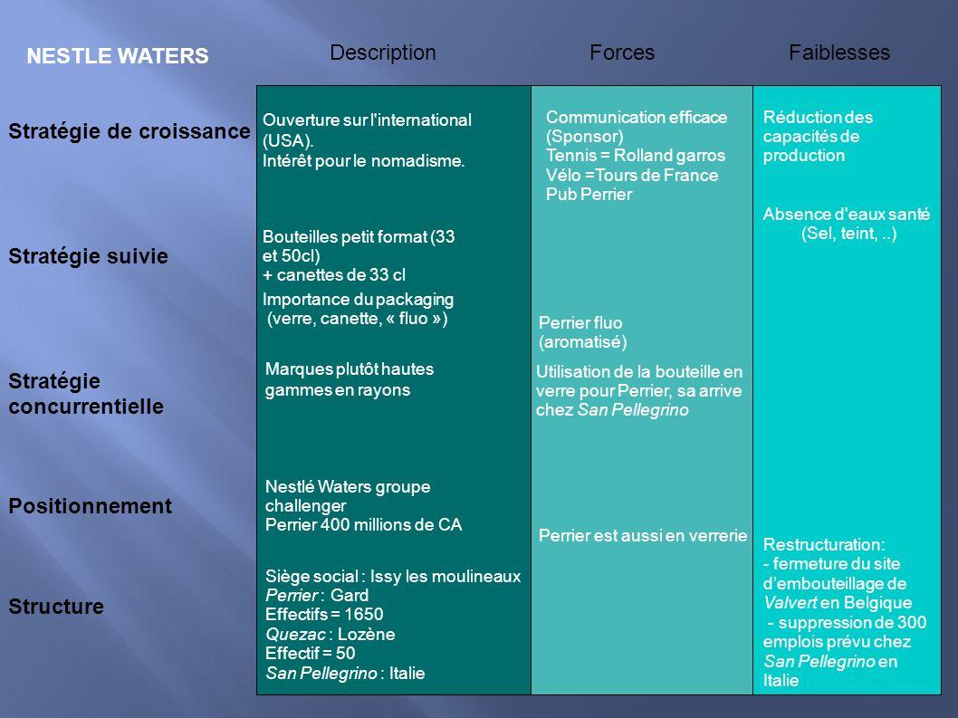 STLE NESTLE WATERS Stratégie de croissance Stratégie suivie Stratégie concurrentielle Positionnement Structure Description Forces Faiblesses Ouverture