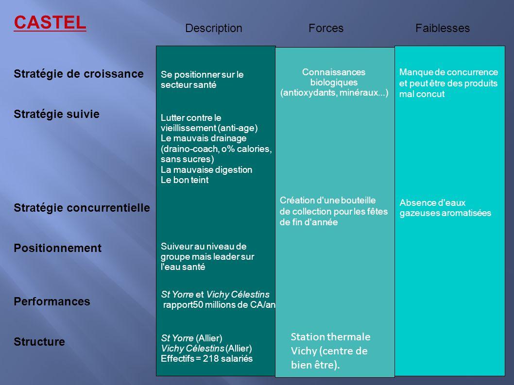 CASTEL Stratégie de croissance Stratégie suivie Stratégie concurrentielle Positionnement Performances Structure Description Forces Faiblesses Se posit