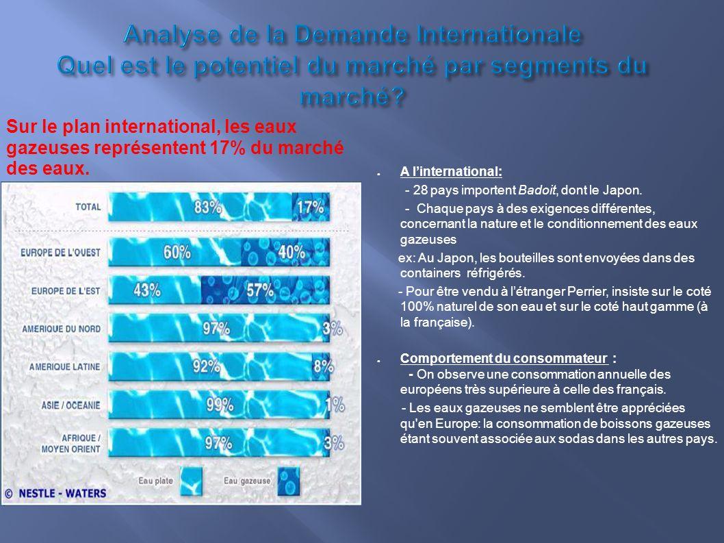 Analyse de la Demande Internationale Quel est le potentiel du marché par segments du marché? A linternational: - 28 pays importent Badoit, dont le Jap