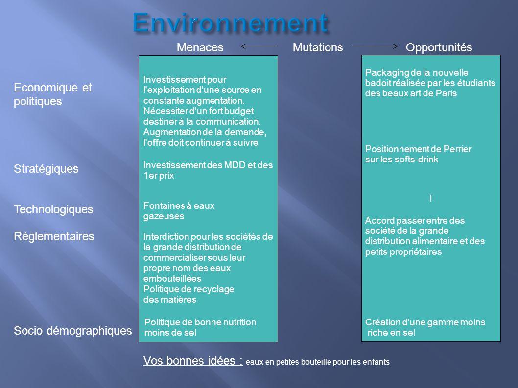 Environnement Menaces Mutations Opportunités Economique et politiques Stratégiques Technologiques Réglementaires Socio démographiques l Vos bonnes idé