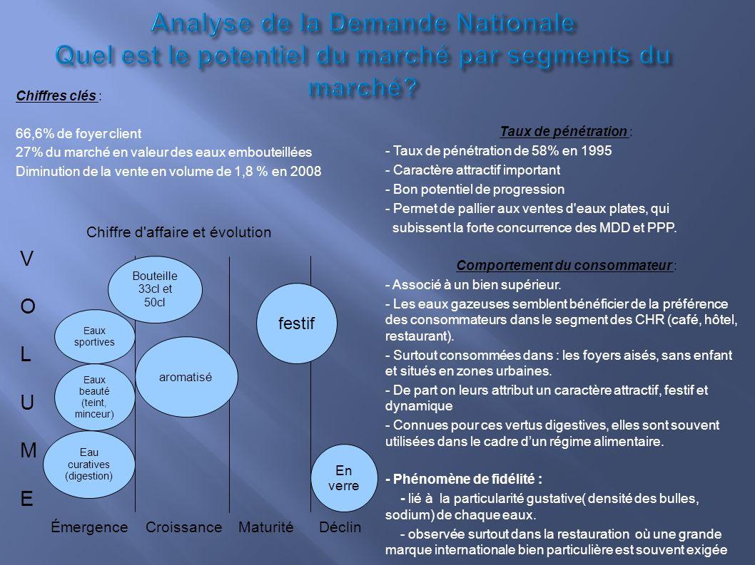 Analyse de la Demande Nationale Quel est le potentiel du marché par segments du marché? Taux de pénétration : - Taux de pénétration de 58% en 1995 - C
