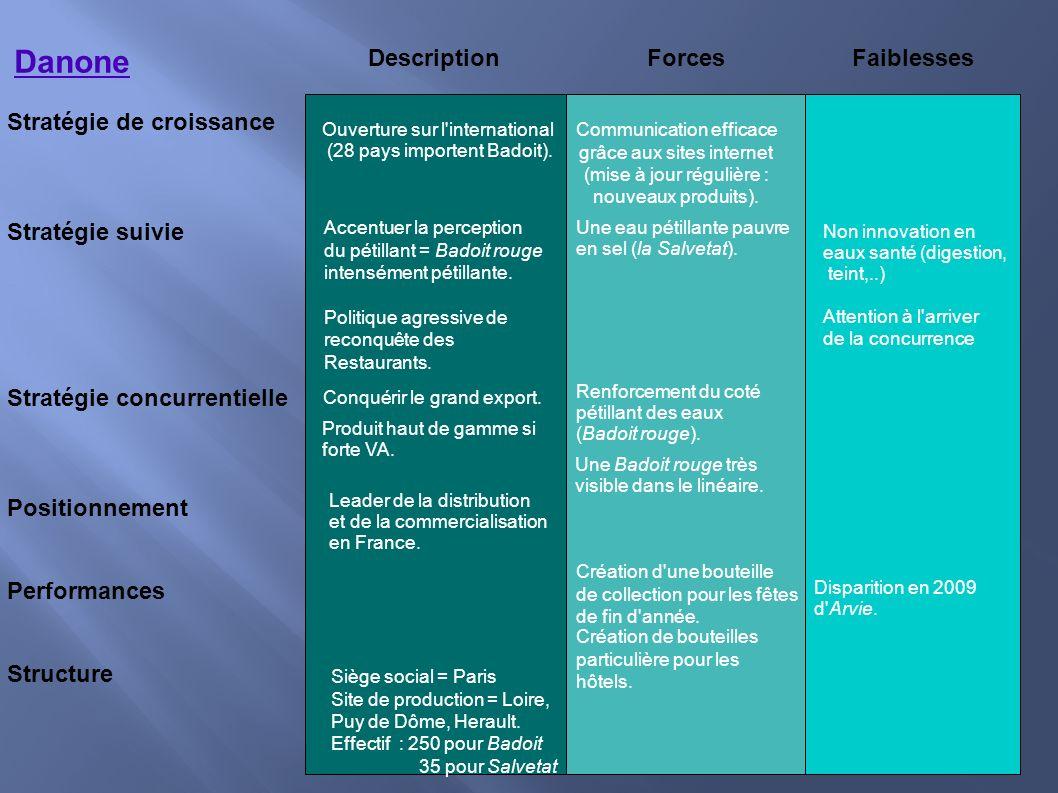 Danone Stratégie de croissance Stratégie suivie Stratégie concurrentielle Positionnement Performances Structure Description Forces Faiblesses Accentue