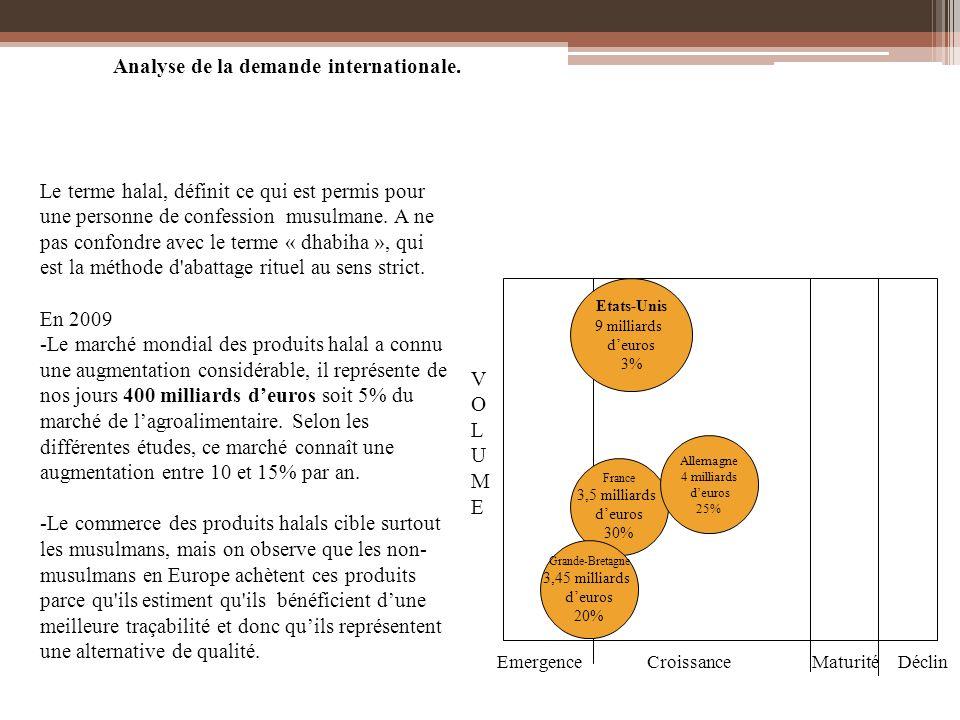Groupe LDC (réghalal) Stratégie suivie Stratégie de croissance ForcesFaiblesses Performance Structure Stratégie Concurrentielle Positionnements Description Siège Social : Sablé sur Sarthe Statut juridique : S.A.