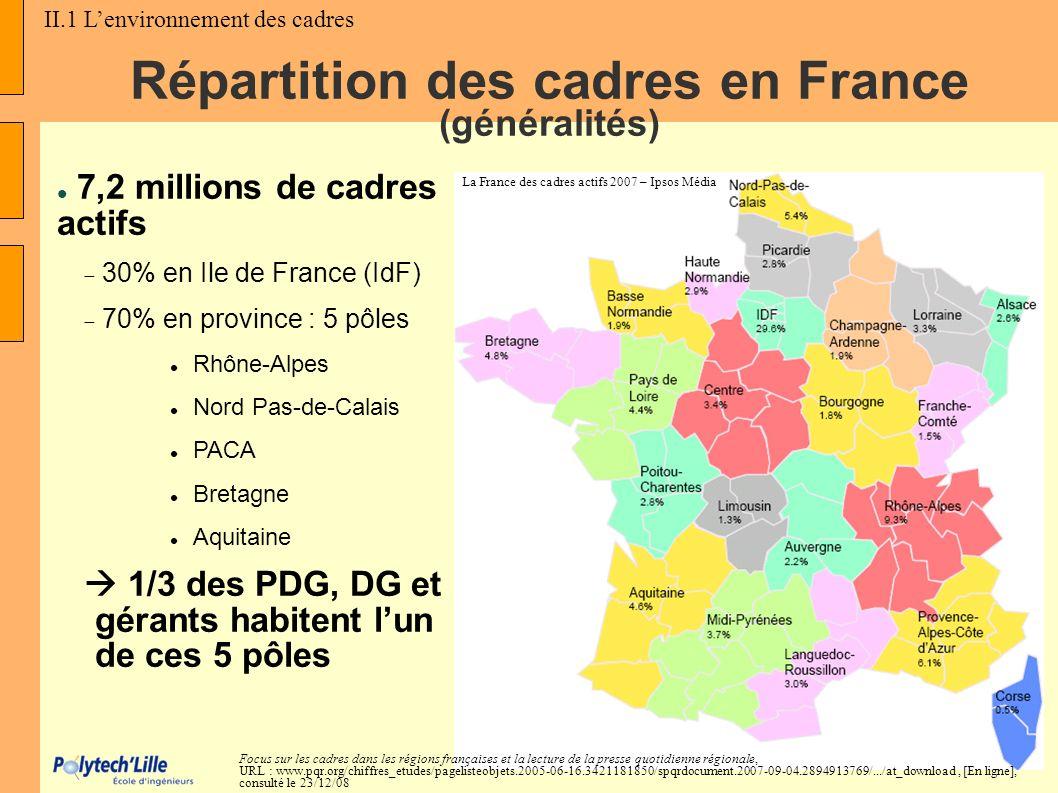 Répartition des cadres en France (généralités) 7,2 millions de cadres actifs 30% en Ile de France (IdF) 70% en province : 5 pôles Rhône-Alpes Nord Pas
