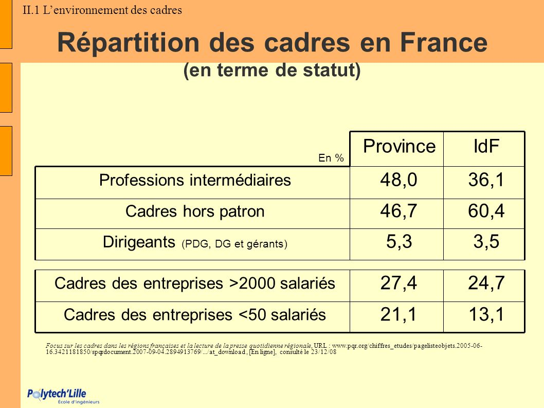 Répartition des cadres en France (en terme de statut) En % ProvinceIdF Professions intermédiaires 48,036,1 Cadres hors patron 46,760,4 Dirigeants (PDG