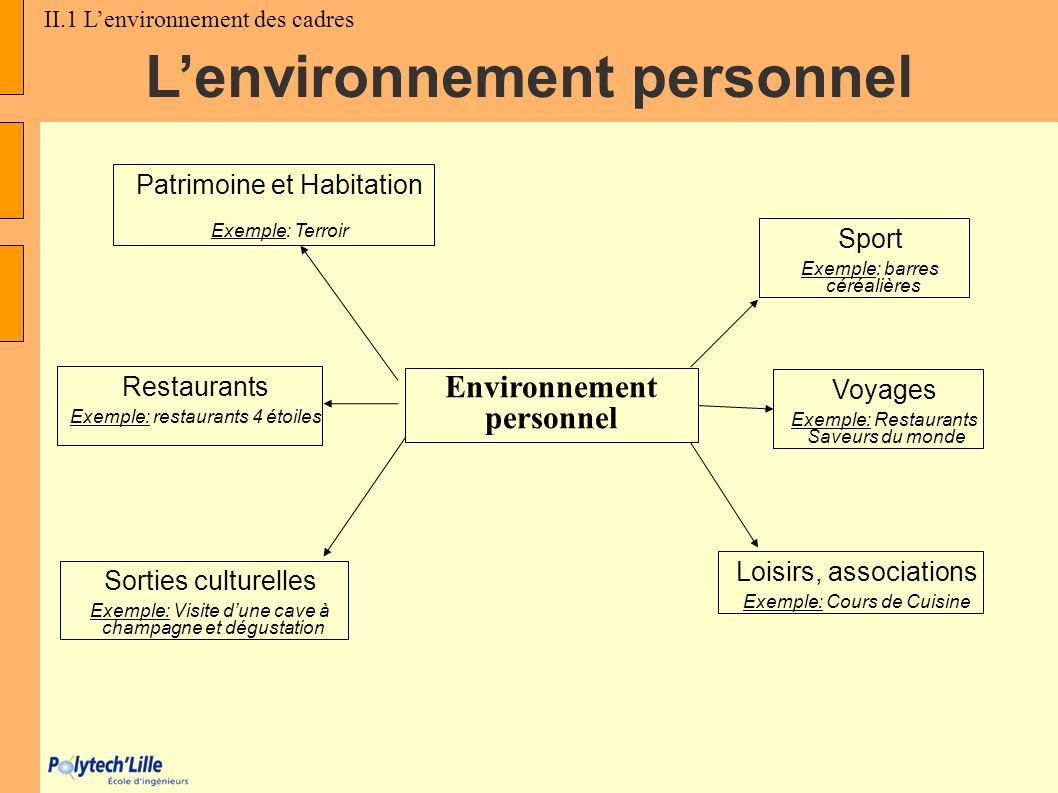 Lenvironnement personnel Sport Exemple: barres céréalières Environnement personnel Patrimoine et Habitation Exemple: Terroir Loisirs, associations Exe