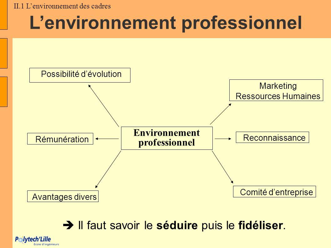 Il faut savoir le séduire puis le fidéliser. Environnement professionnel Possibilité dévolution Comité dentreprise Avantages divers Reconnaissance Rém