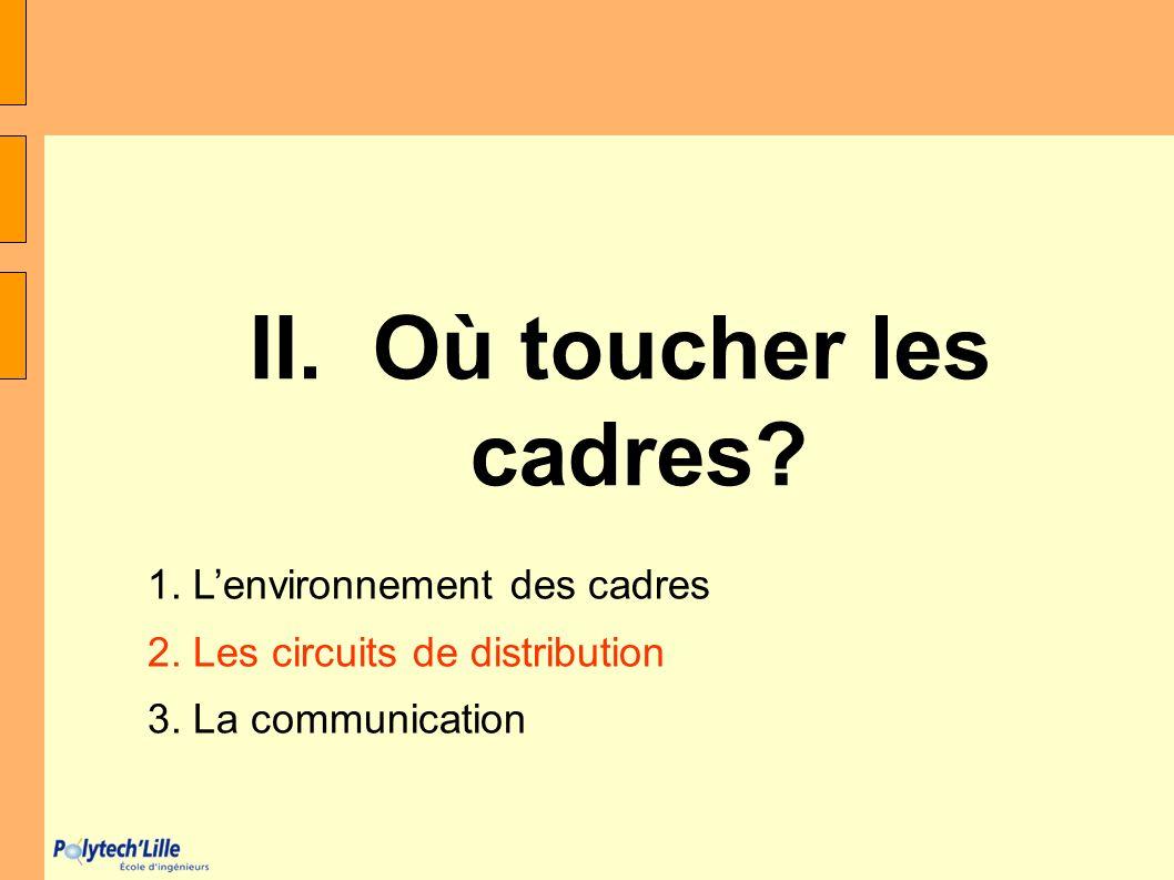 II. Où toucher les cadres? 1. Lenvironnement des cadres 2. Les circuits de distribution 3. La communication