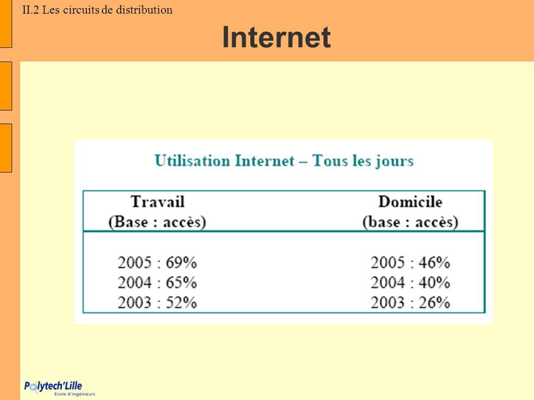 Internet II.2 Les circuits de distribution