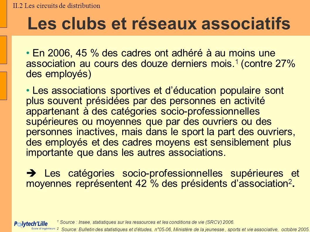En 2006, 45 % des cadres ont adhéré à au moins une association au cours des douze derniers mois. 1 (contre 27% des employés) Les associations sportive
