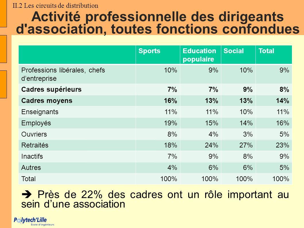 SportsEducation populaire SocialTotal Professions libérales, chefs dentreprise 10%9%10%9% Cadres supérieurs7% 9%8% Cadres moyens16%13% 14% Enseignants