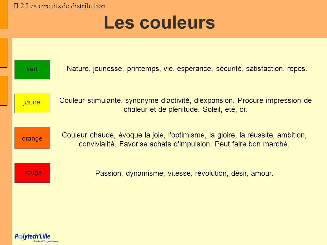 rouge orange vert jaune Nature, jeunesse, printemps, vie, espérance, sécurité, satisfaction, repos. Couleur stimulante, synonyme dactivité, dexpansion