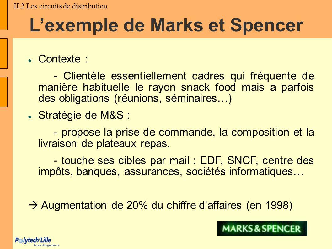 Lexemple de Marks et Spencer Contexte : - Clientèle essentiellement cadres qui fréquente de manière habituelle le rayon snack food mais a parfois des
