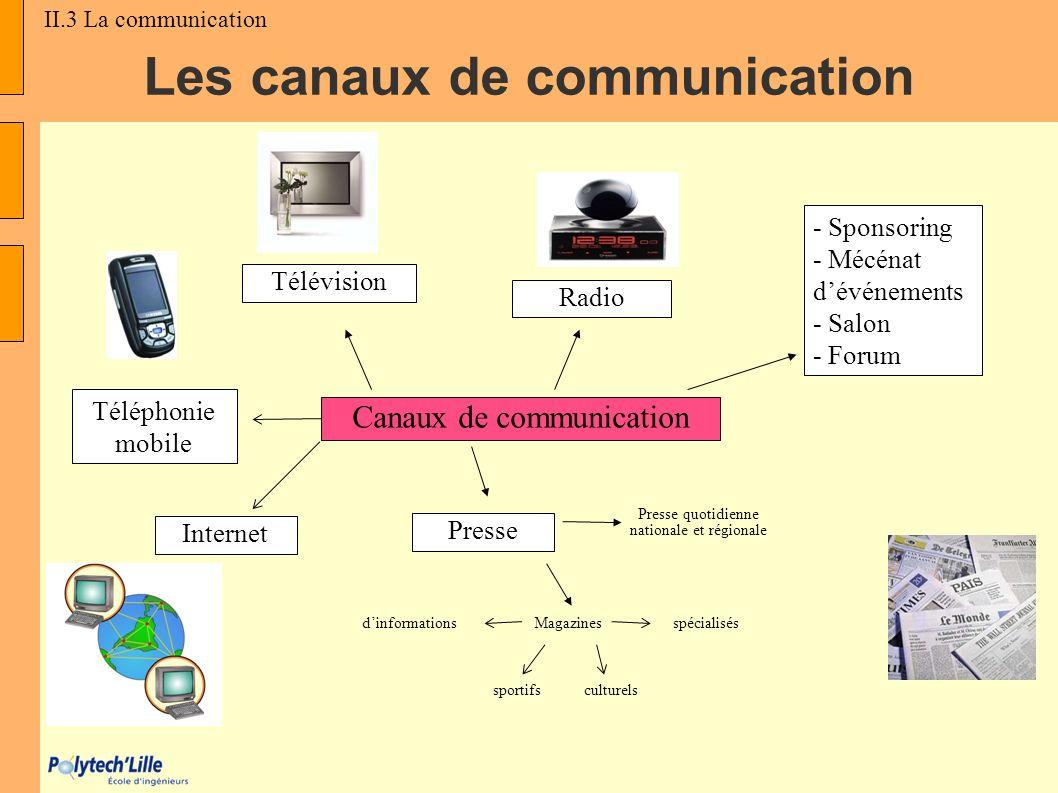 Les canaux de communication Canaux de communication Télévision Radio Presse Internet - Sponsoring - Mécénat dévénements - Salon - Forum Presse quotidi