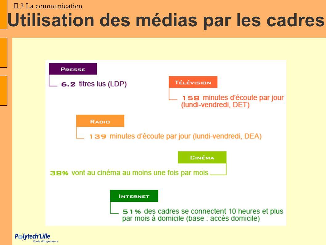 Utilisation des médias par les cadres II.3 La communication