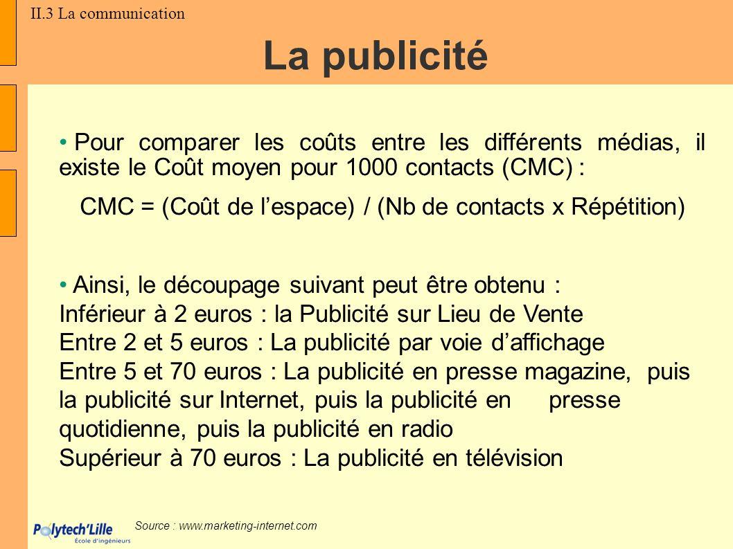 Pour comparer les coûts entre les différents médias, il existe le Coût moyen pour 1000 contacts (CMC) : CMC = (Coût de lespace) / (Nb de contacts x Ré