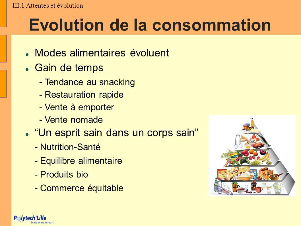 Evolution de la consommation Modes alimentaires évoluent Gain de temps - Tendance au snacking - Restauration rapide - Vente à emporter - Vente nomade