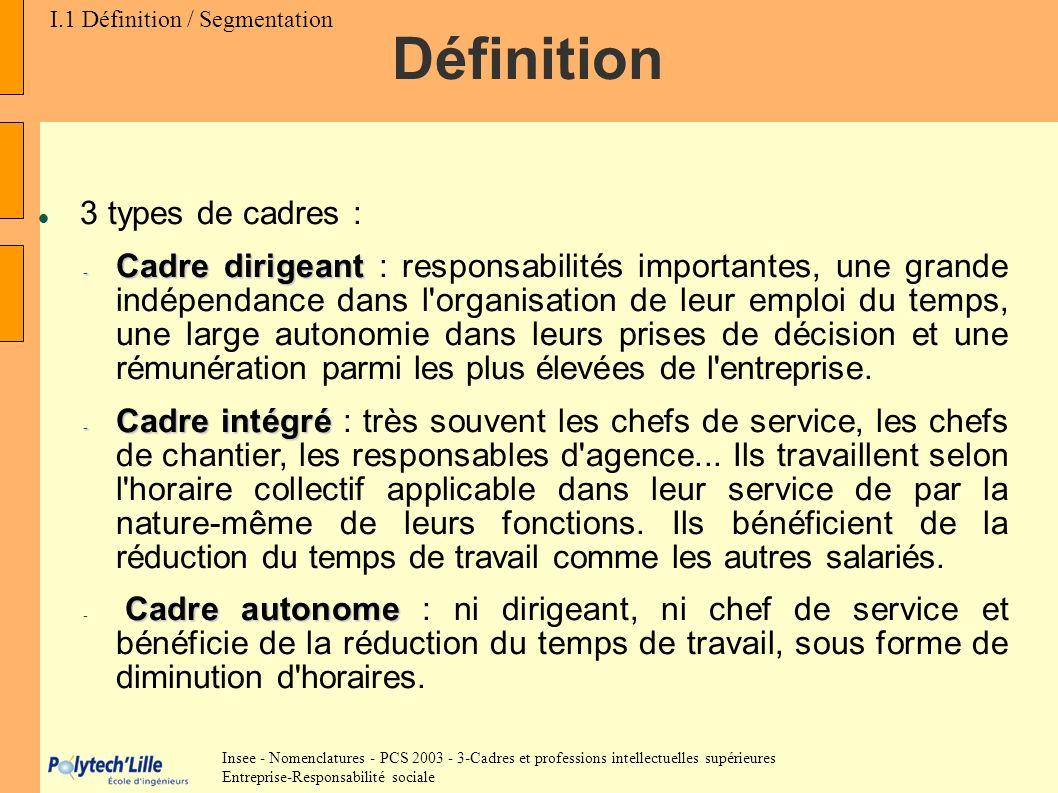 3 types de cadres : - Cadre dirigeant - Cadre dirigeant : responsabilités importantes, une grande indépendance dans l'organisation de leur emploi du t