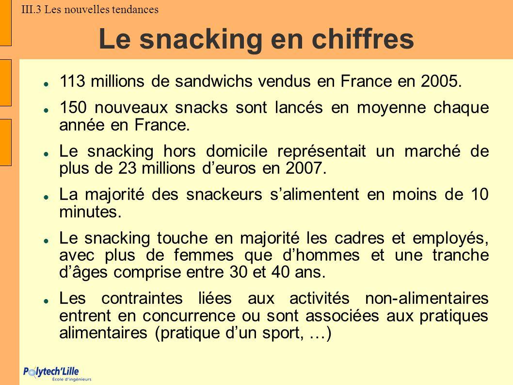 Le snacking en chiffres 113 millions de sandwichs vendus en France en 2005. 150 nouveaux snacks sont lancés en moyenne chaque année en France. Le snac