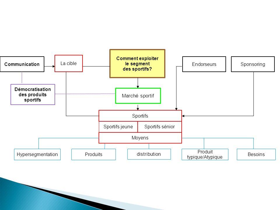 Comment exploiter le segment des sportifs? La cible Sportifs jeune Produit typique/Atypique Besoins Communication Endorseurs Produits Hypersegmentatio