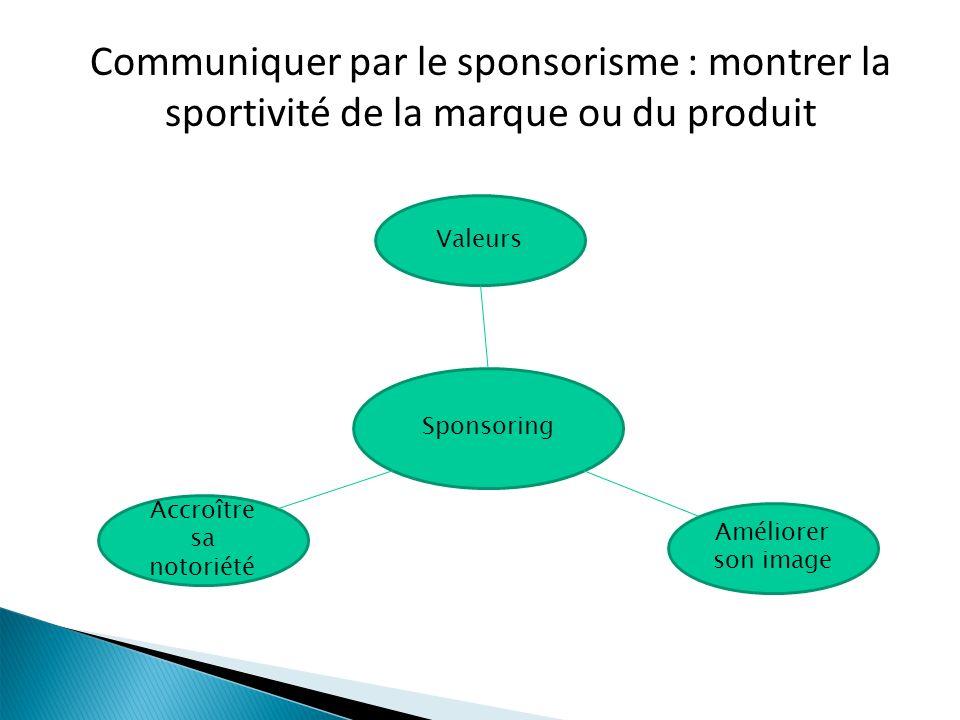 Sponsoring Valeurs Améliorer son image Accroître sa notoriété Communiquer par le sponsorisme : montrer la sportivité de la marque ou du produit