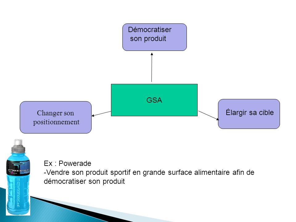 GSA Élargir sa cible Démocratiser son produit Changer son positionnement Ex : Powerade -Vendre son produit sportif en grande surface alimentaire afin