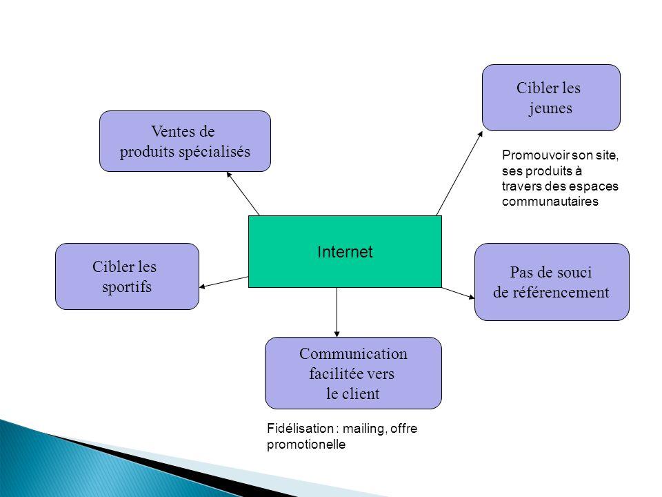 Internet Ventes de produits spécialisés Cibler les jeunes Cibler les sportifs Pas de souci de référencement Communication facilitée vers le client Fid