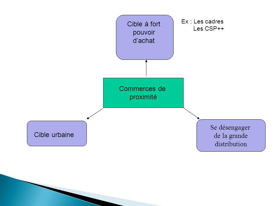 Commerces de proximité Cible urbaine Cible à fort pouvoir dachat Se désengager de la grande distribution Ex : Les cadres Les CSP++