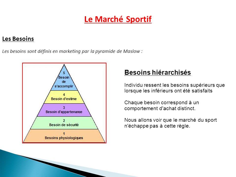 Le Marché Sportif Les Besoins Les besoins sont définis en marketing par la pyramide de Maslow : Besoins hiérarchisés Individu ressent les besoins supé