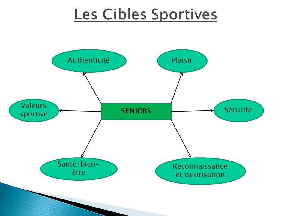 Les Cibles Sportives SENIORS Plaisir Sécurité Santé/bien- être Authenticité Reconnaissance et valorisation Valeurs sportive