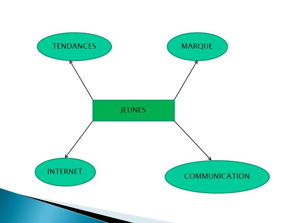 COMMUNICATION JEUNES MARQUETENDANCES INTERNET