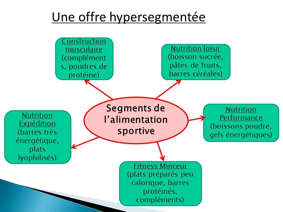 Segments de lalimentation sportive Nutrition loisir (boisson sucrée, pâtes de fruits, barres céréales) Nutrition Performance (boissons poudre, gels én