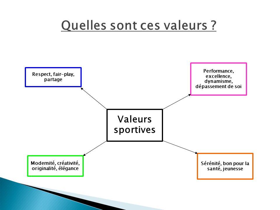 Quelles sont ces valeurs ? Valeurs sportives Respect, fair-play, partage Modernité, créativité, originalité, élégance Sérénité, bon pour la santé, jeu