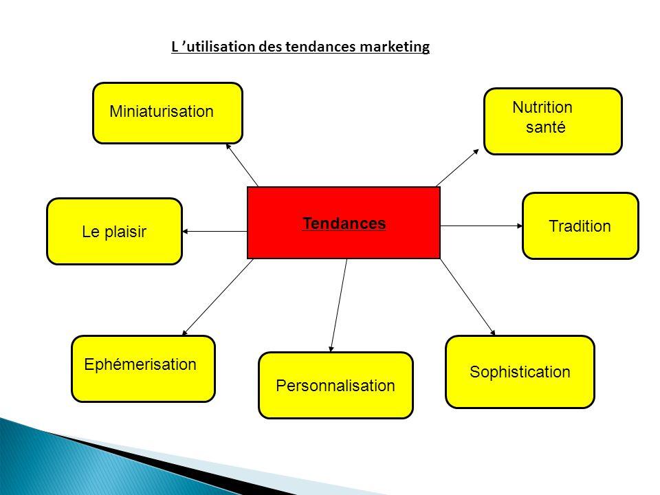 L utilisation des tendances marketing Tendances Sophistication Miniaturisation Nutrition santé Ephémerisation Personnalisation Le plaisir Tradition