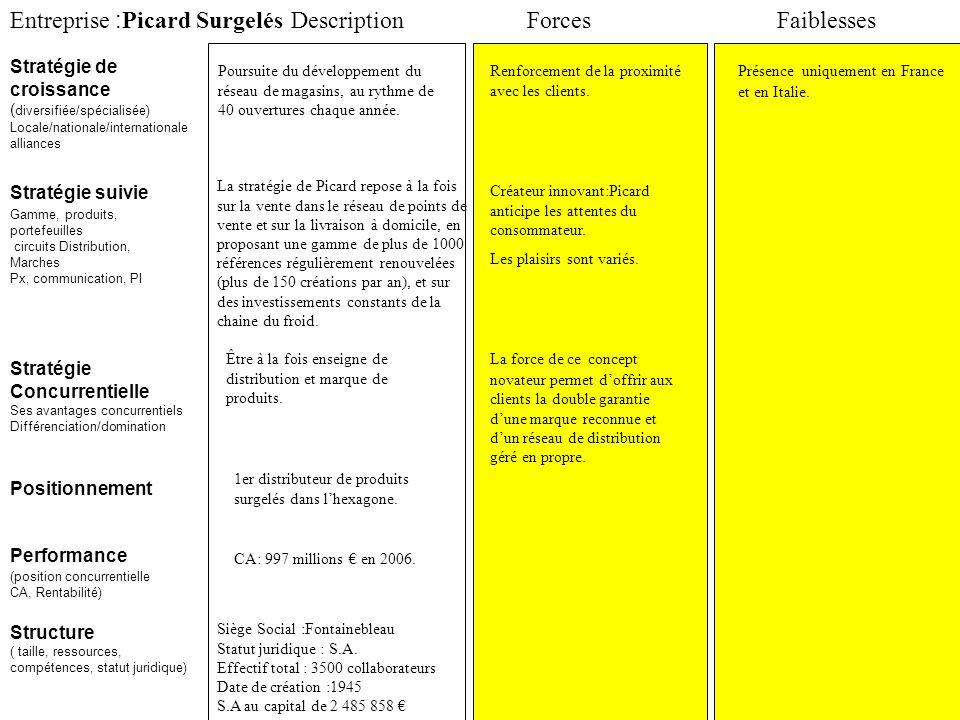 Entreprise : Picard Surgelés Stratégie suivie Stratégie de croissance ( diversifiée/spécialisée) Locale/nationale/internationale alliances ForcesFaibl