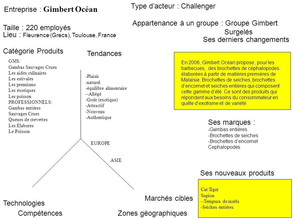 Entreprise : Gimbert Océan Ses derniers changements Type dacteur : Challenger Marchés cibles Zones géographiques Catégorie Produits Tendances Technolo