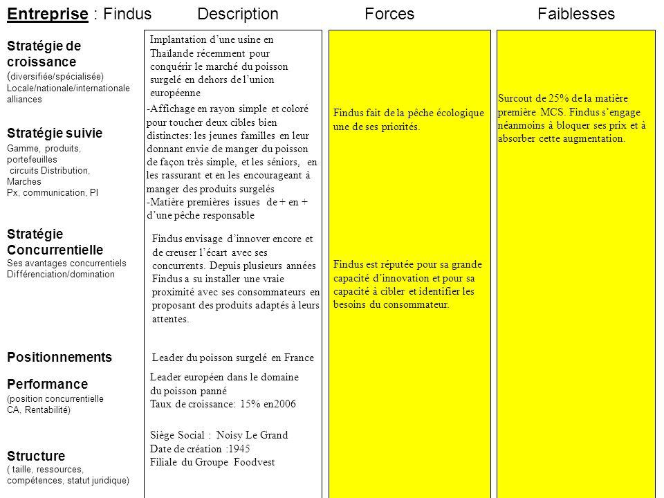 Entreprise : Findus Stratégie suivie Stratégie de croissance ( diversifiée/spécialisée) Locale/nationale/internationale alliances ForcesFaiblesses Per