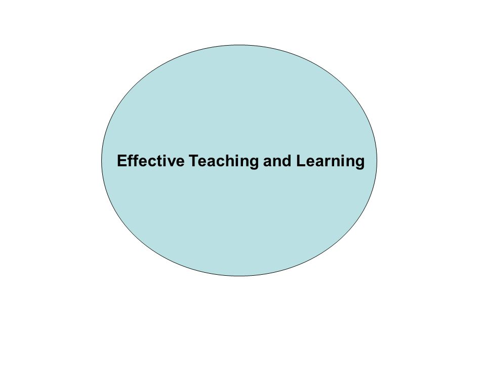 Have I got appropriate objectives.What do I want them to do by the end of the lesson.