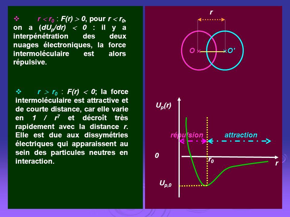 U p,0 r U p (r) 0 répulsionattraction r0r0 O O' r r r 0 : F(r) 0, pour r r 0, on a (dU p /dr) 0 : il y a interpénétration des deux nuages électronique