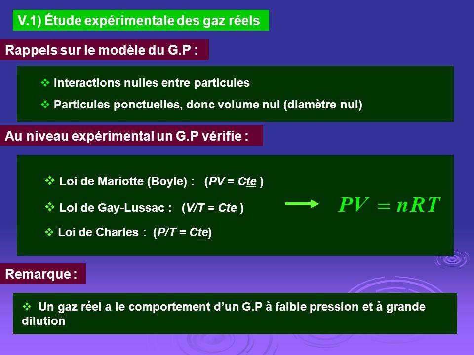 V.1) Étude expérimentale des gaz réels Rappels sur le modèle du G.P : Interactions nulles entre particules Particules ponctuelles, donc volume nul (di