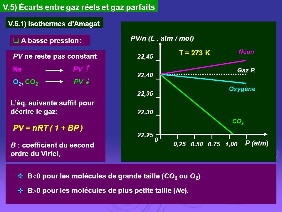 V.5) Écarts entre gaz réels et gaz parfaits V.5.1) Isothermes d'Amagat T = 273 K PV/n (L. atm / mol) CO 2 Gaz P. Néon P (atm) 22,35 22,30 22,25 1,000,