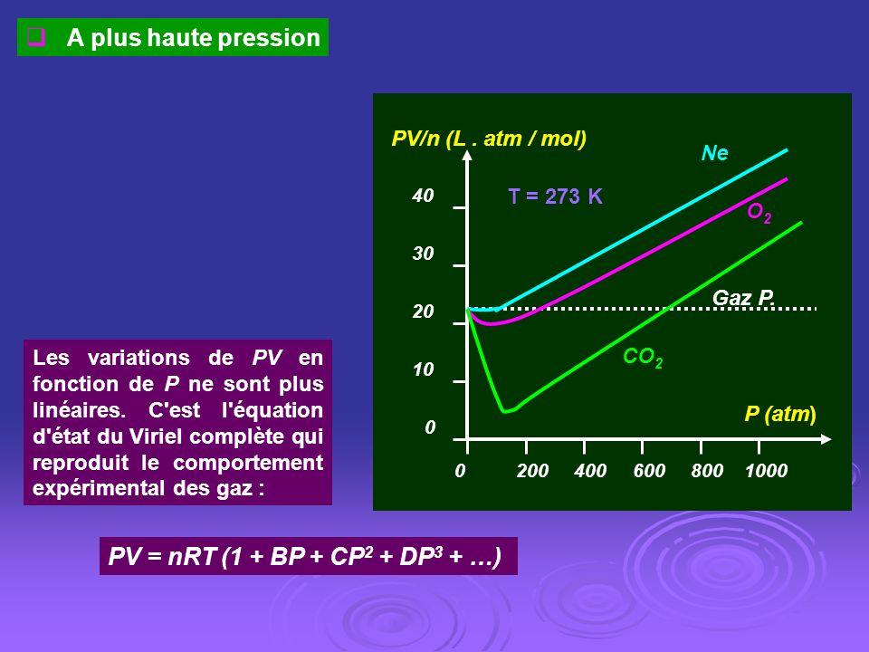 P (atm) PV/n (L. atm / mol) CO 2 Gaz P. Ne 20 10 0 8006004002000 30 40 O2O2 1000 T = 273 K A plus haute pression Les variations de PV en fonction de P