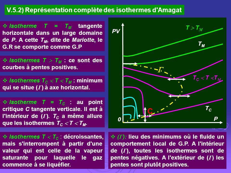 PV P 0 TCTC T C T T M C T T M TMTM V.5.2) Représentation complète des isothermes d'Amagat Isotherme T = T M tangente horizontale dans un large domaine