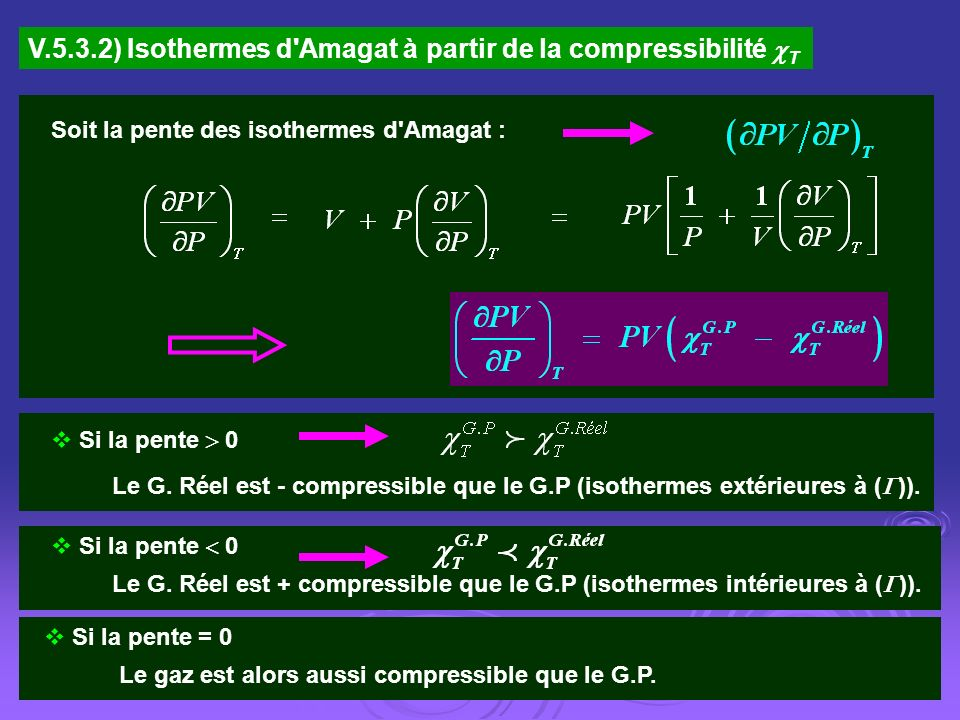 V.5.3.2) Isothermes d'Amagat à partir de la compressibilité T Soit la pente des isothermes d'Amagat : Le G. Réel est - compressible que le G.P (isothe