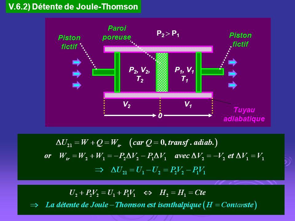 V.6.2) Détente de Joule-Thomson Piston fictif Paroi poreuse Piston fictif V2V2 V1V1 0 P 2, V 2, T 2 P 2 P 1 P 1, V 1 T 1 Tuyau adiabatique
