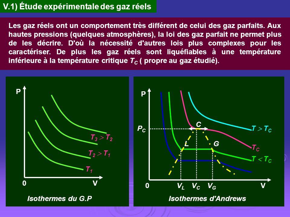 V.1) Étude expérimentale des gaz réels Les gaz réels ont un comportement très différent de celui des gaz parfaits. Aux hautes pressions (quelques atmo