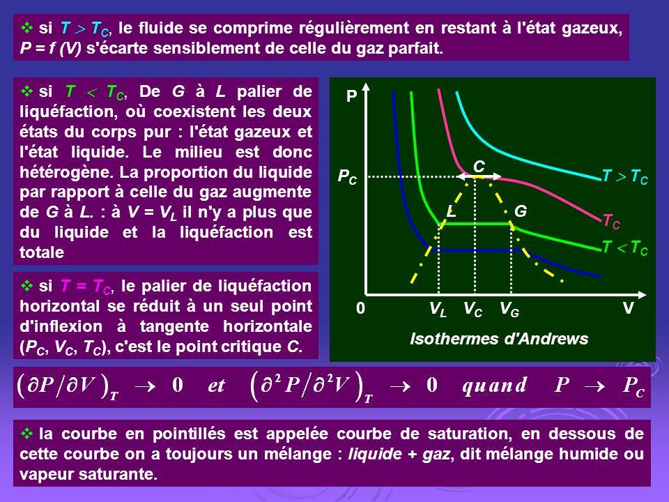 VLVL VGVG 0VCVC PCPC V P GL T T C TCTC C Isothermes d'Andrews si T T C, le fluide se comprime régulièrement en restant à l'état gazeux, P = f (V) s'éc