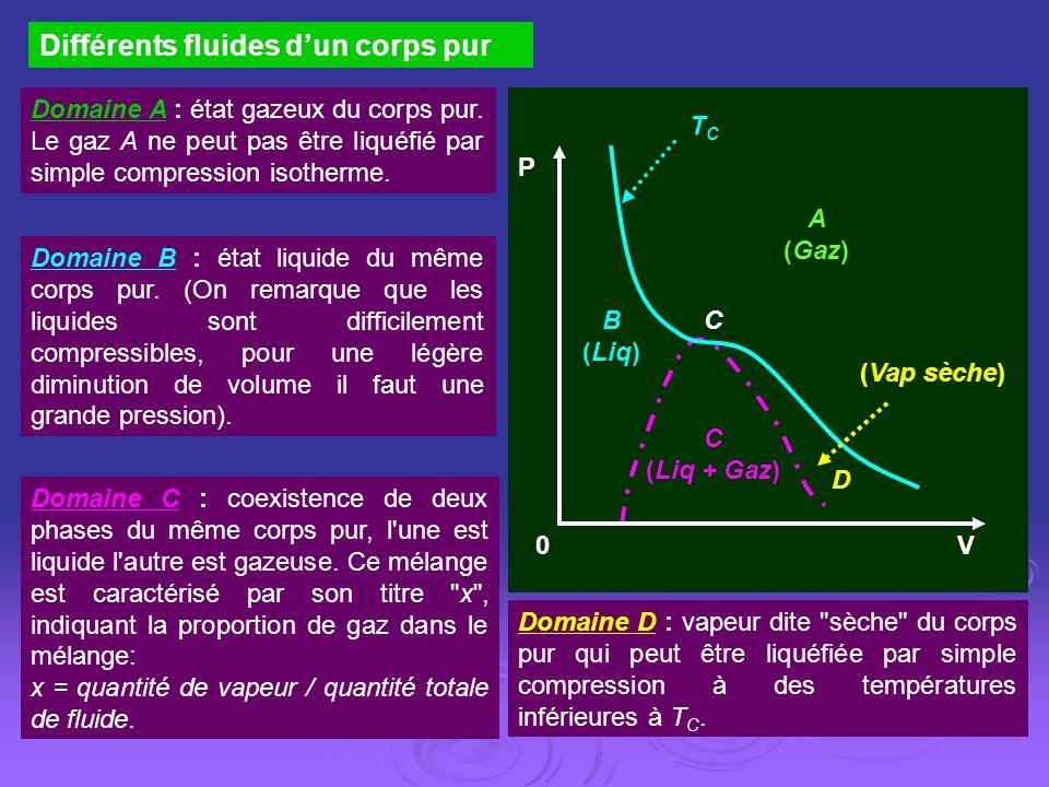 Différents fluides dun corps pur 0 TCTC D C (Liq + Gaz) B (Liq) C V P A (Gaz) (Vap sèche) Domaine A : état gazeux du corps pur. Le gaz A ne peut pas ê