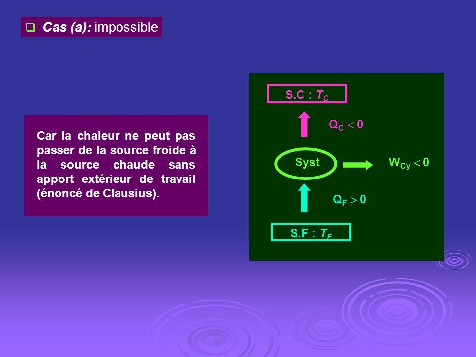 W Cy 0 S.C : T C S.F : T F Q C 0 Q F 0 Syst Cas (a): impossible Car la chaleur ne peut pas passer de la source froide à la source chaude sans apport e